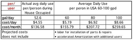 water-cost-per-user-spread